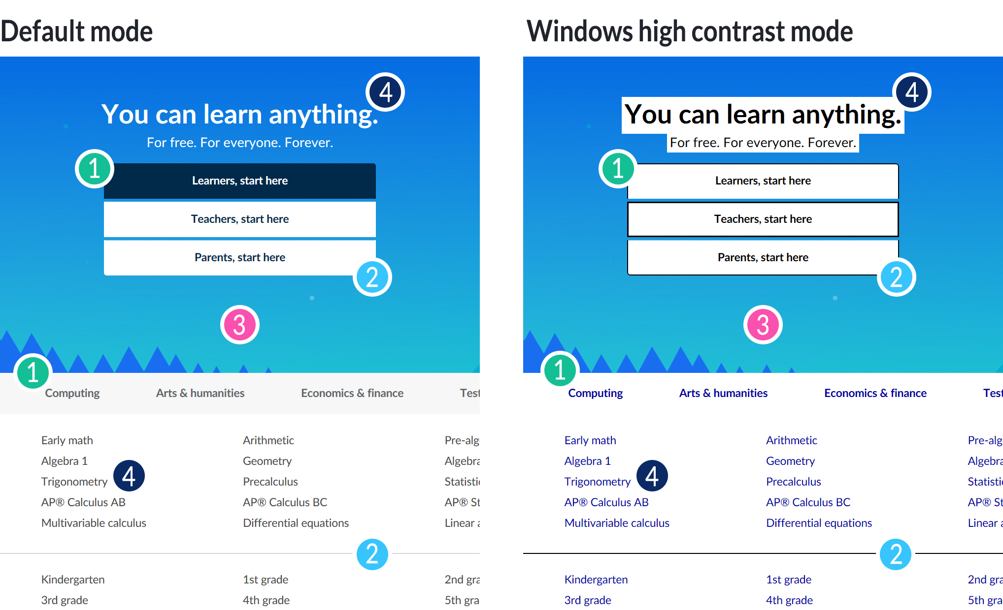 Section of the Khan Academy logged out homepage shown in two versions side by side. On the left side is the default mode, and on the right side is the Windows High Contrast Mode. The section shown includes a button that reads 'Learners, start here'. In the default version, the button has a dark blue background, white text, and no visible outline. In the Windows High Contrast Mode version, the button has a white background, black text, and a black outline. Behind the button is an image of a sky, which is the same in both versions.